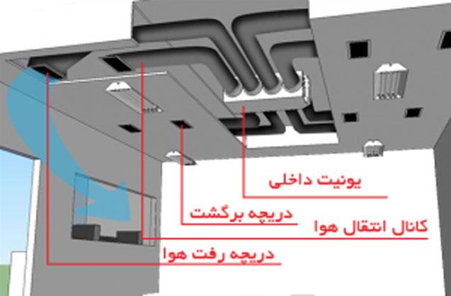 کانال انتقال هوا در داکت اسپلیت اینورتر بوش 36000